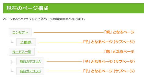ページ構成説明画面