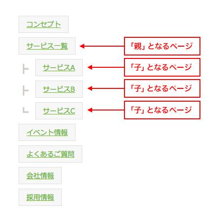 図1 親ページと子ページの関係